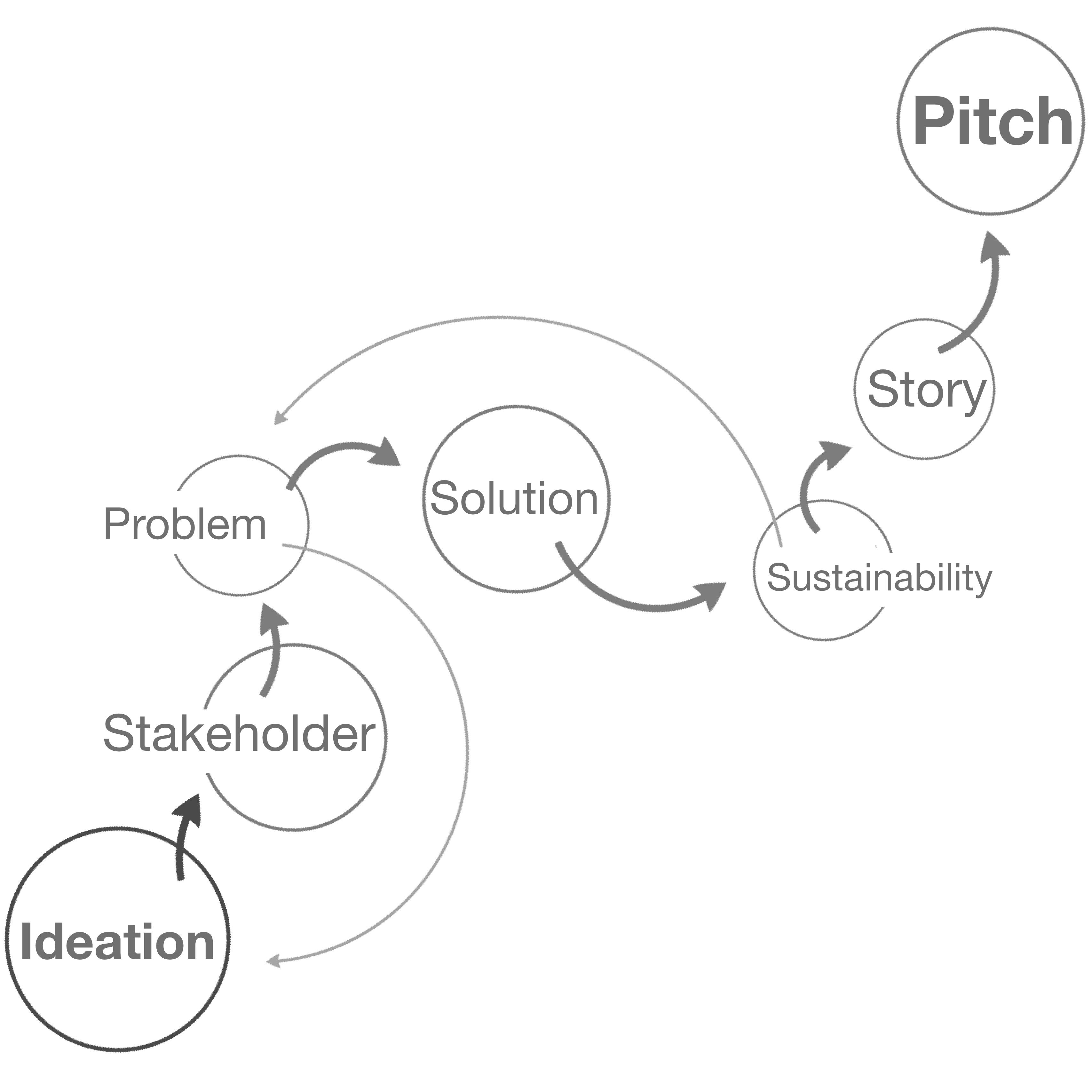 Innovation Process Card